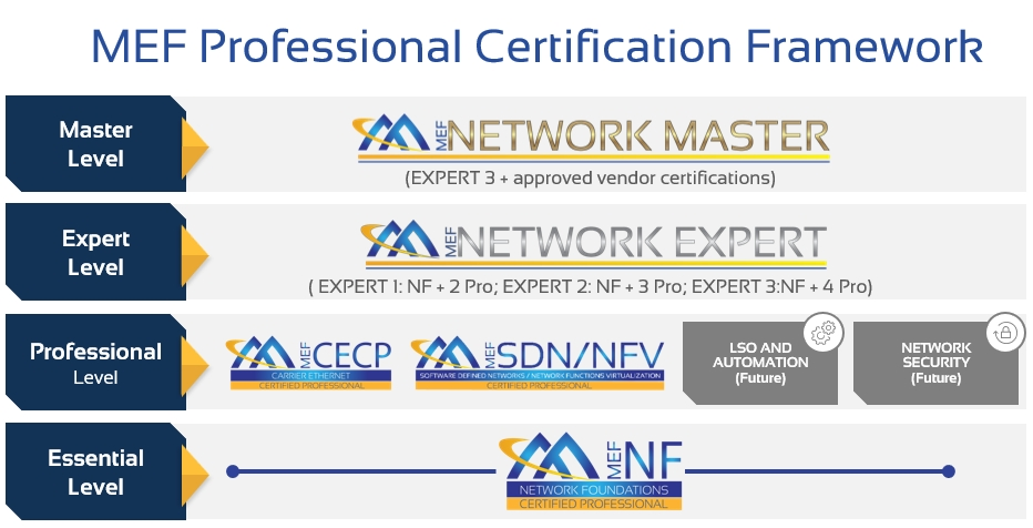 MEF Professional Certification Framework
