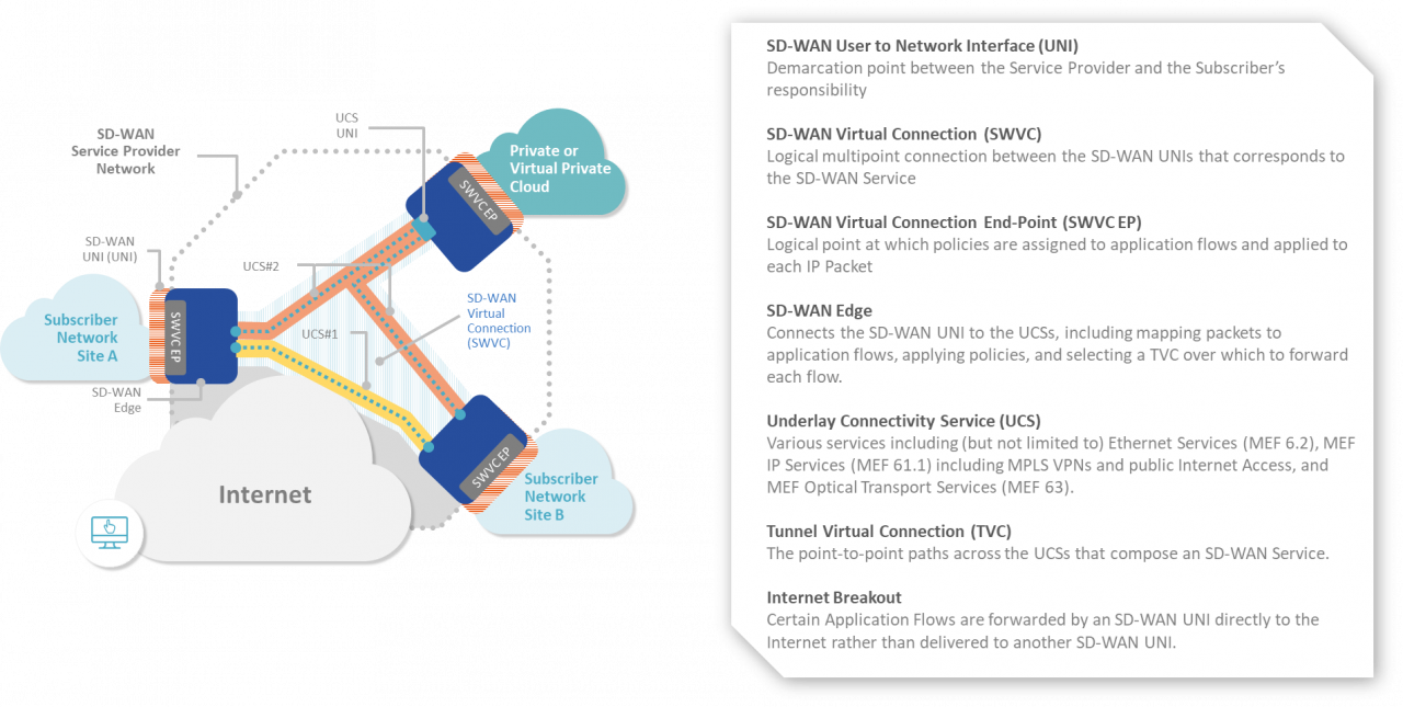 Mef3 0 Sd Wan Services Certifications Q A